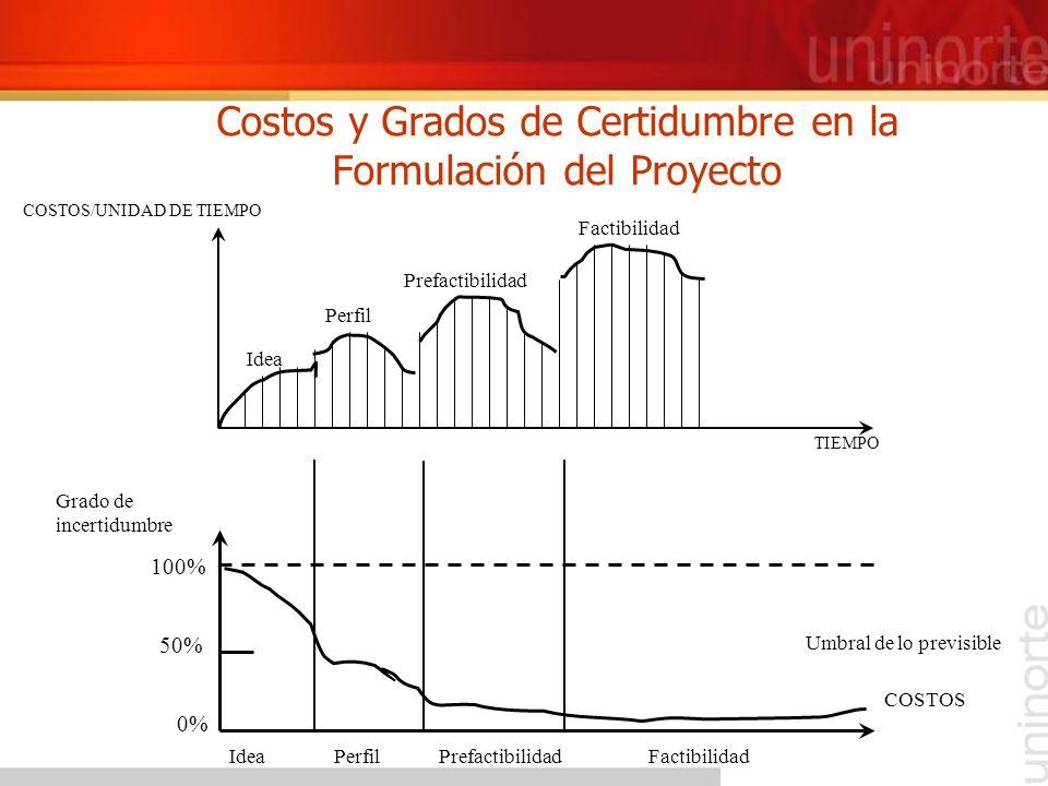 Costos y Grados de Certidumbre en la Formulación del Proyecto