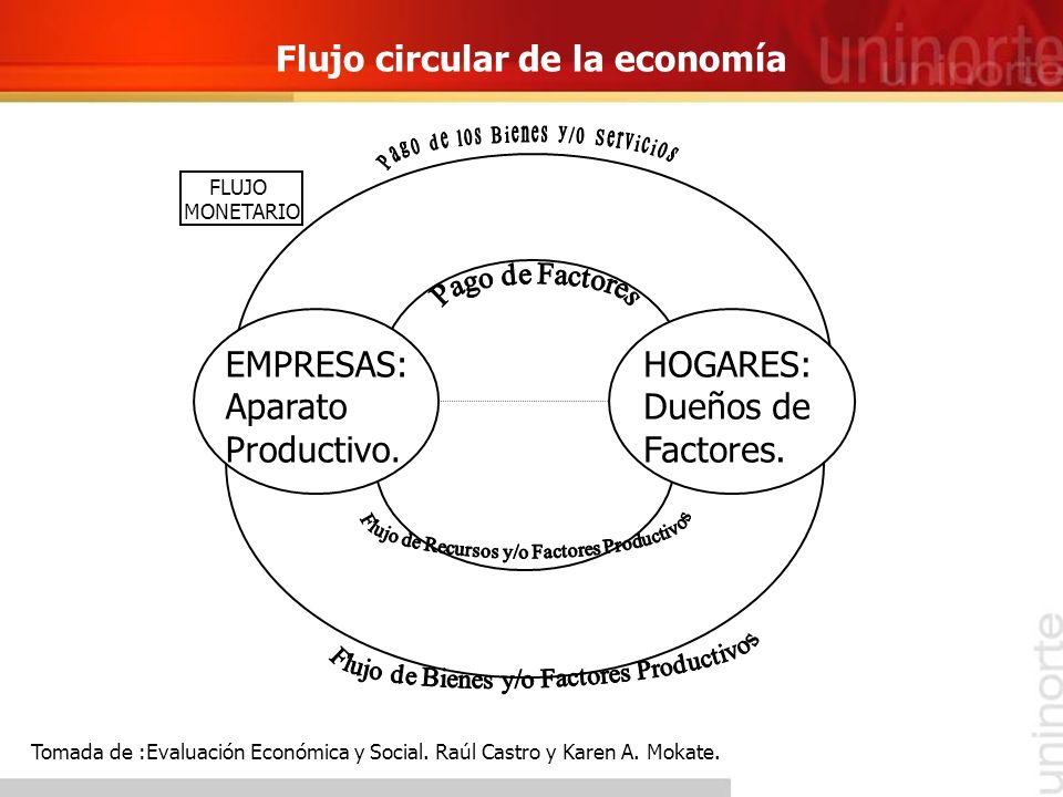 Flujo circular de la economía