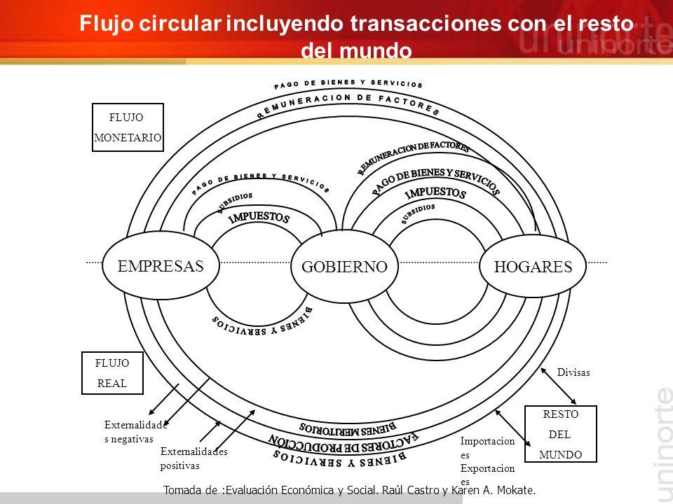 Flujo circular incluyendo transacciones con el resto del mundo