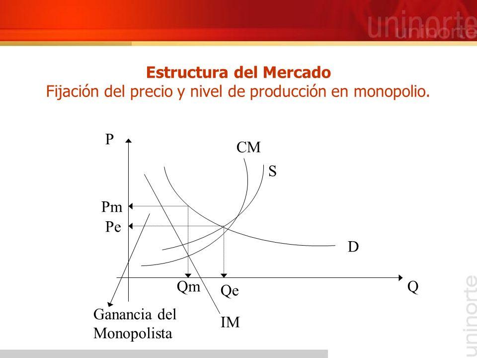 Estructura del Mercado Fijación del precio y nivel de producción en monopolio.
