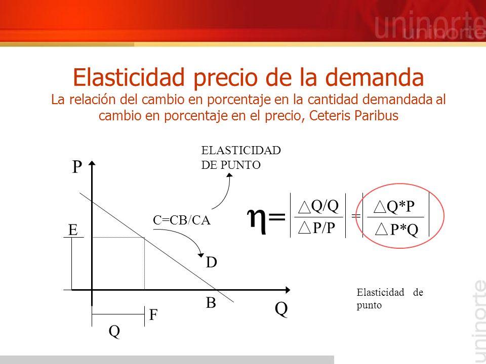 Elasticidad precio de la demanda La relación del cambio en porcentaje en la cantidad demandada al cambio en porcentaje en el precio, Ceteris Paribus