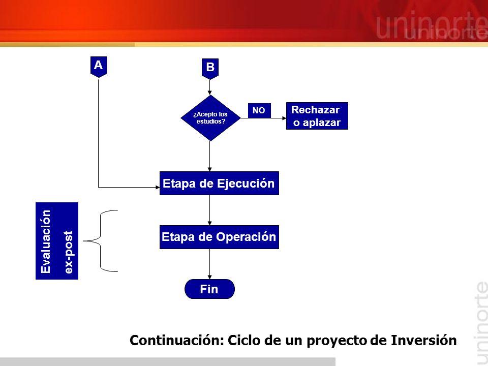Continuación: Ciclo de un proyecto de Inversión