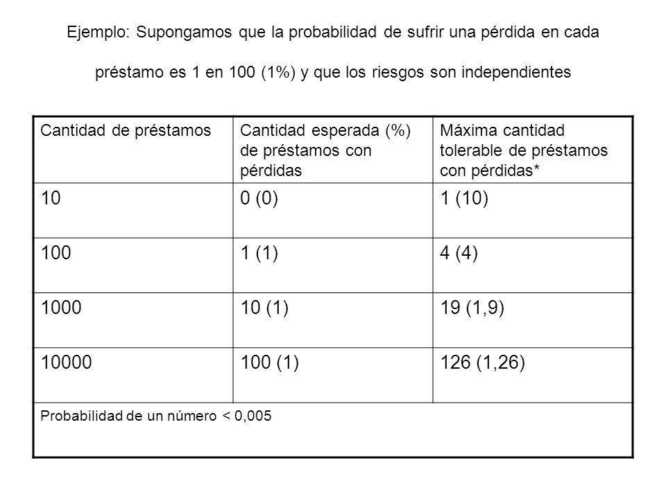 Ejemplo: Supongamos que la probabilidad de sufrir una pérdida en cada préstamo es 1 en 100 (1%) y que los riesgos son independientes