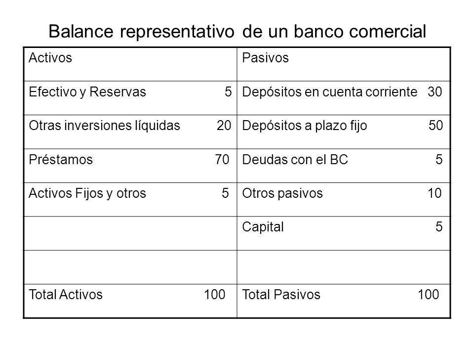 Balance representativo de un banco comercial