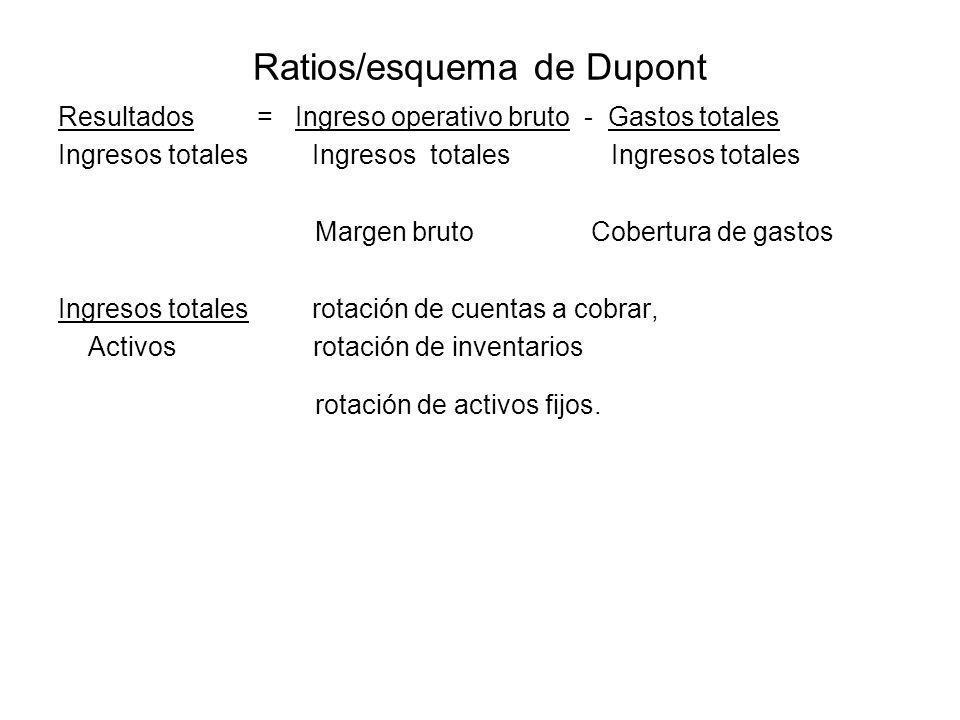 Ratios/esquema de Dupont