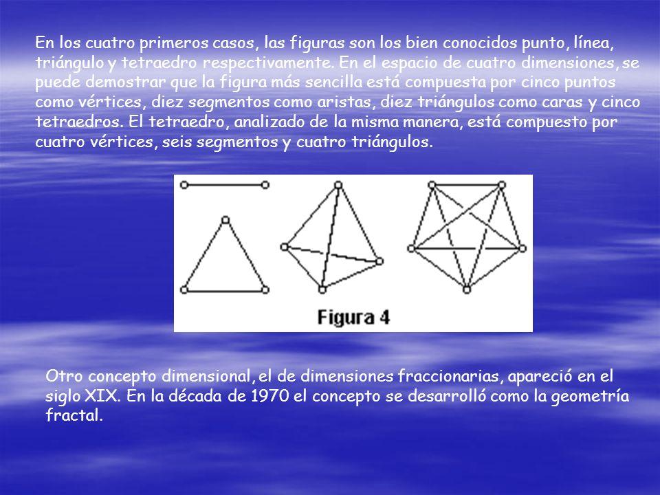 En los cuatro primeros casos, las figuras son los bien conocidos punto, línea, triángulo y tetraedro respectivamente. En el espacio de cuatro dimensiones, se puede demostrar que la figura más sencilla está compuesta por cinco puntos como vértices, diez segmentos como aristas, diez triángulos como caras y cinco tetraedros. El tetraedro, analizado de la misma manera, está compuesto por cuatro vértices, seis segmentos y cuatro triángulos.