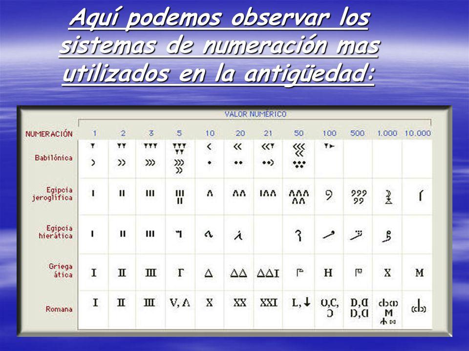 Aquí podemos observar los sistemas de numeración mas utilizados en la antigüedad: