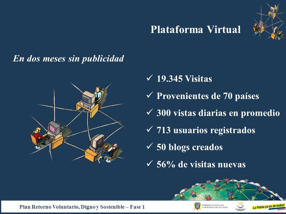 Plataforma Virtual En dos meses sin publicidad 19.345 Visitas