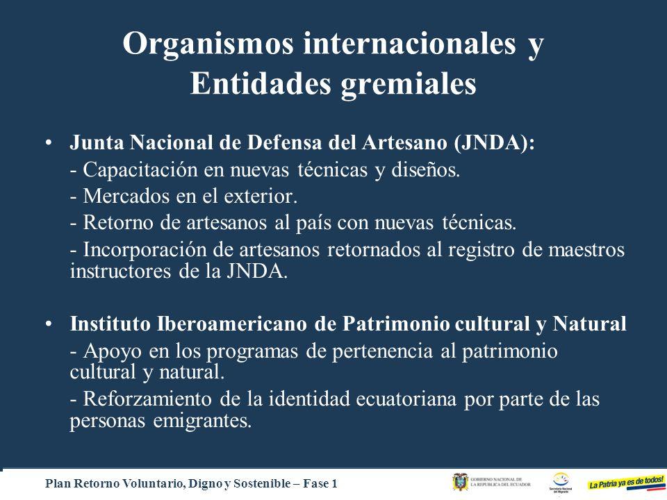 Organismos internacionales y Entidades gremiales