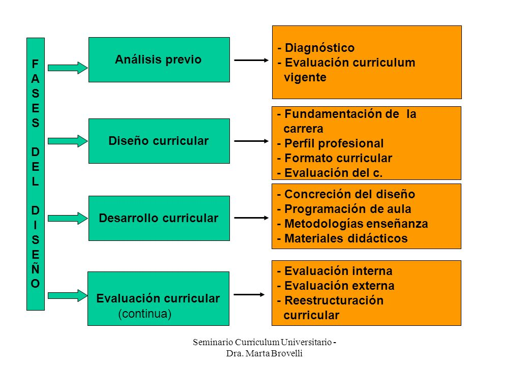 Desarrollo curricular Evaluación curricular