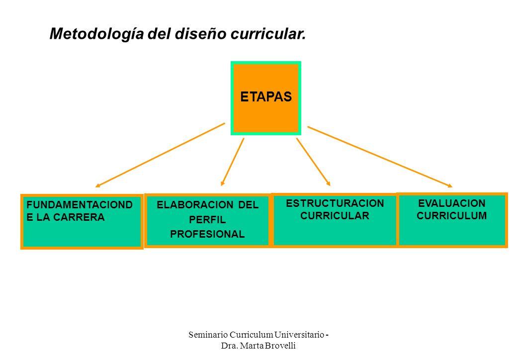 Metodología del diseño curricular.