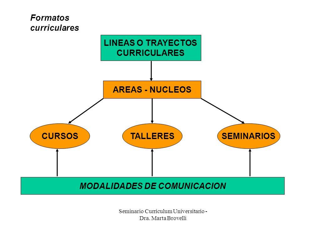 MODALIDADES DE COMUNICACION