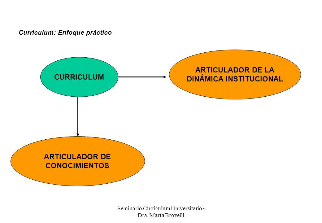 DINÁMICA INSTITUCIONAL