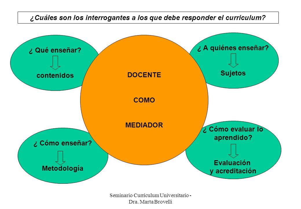 ¿Cuáles son los interrogantes a los que debe responder el curriculum