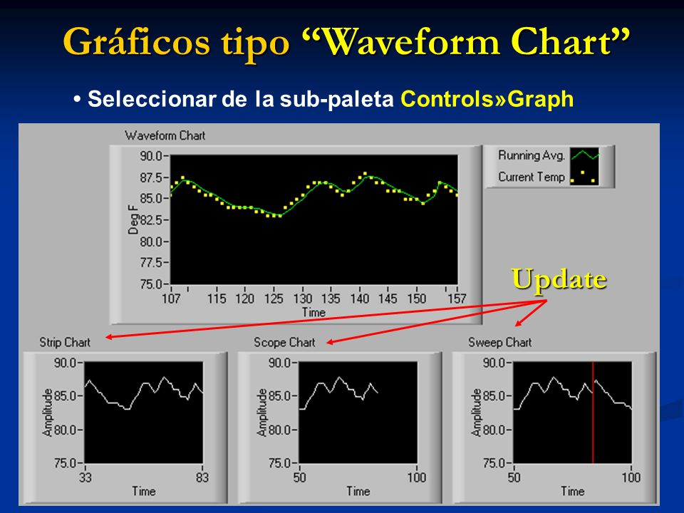 Gráficos tipo Waveform Chart
