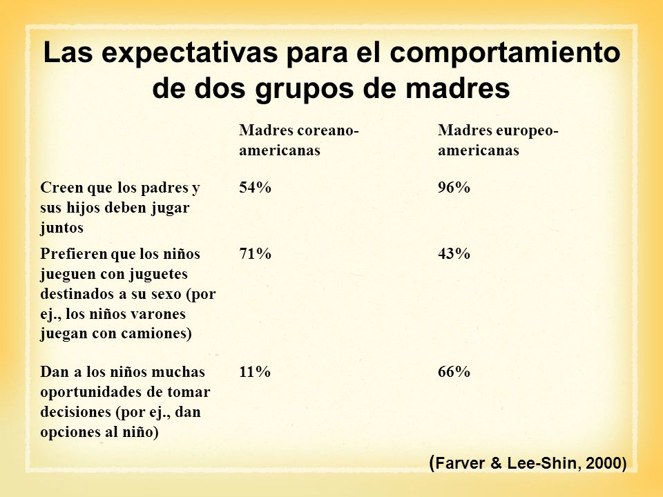 Las expectativas para el comportamiento de dos grupos de madres