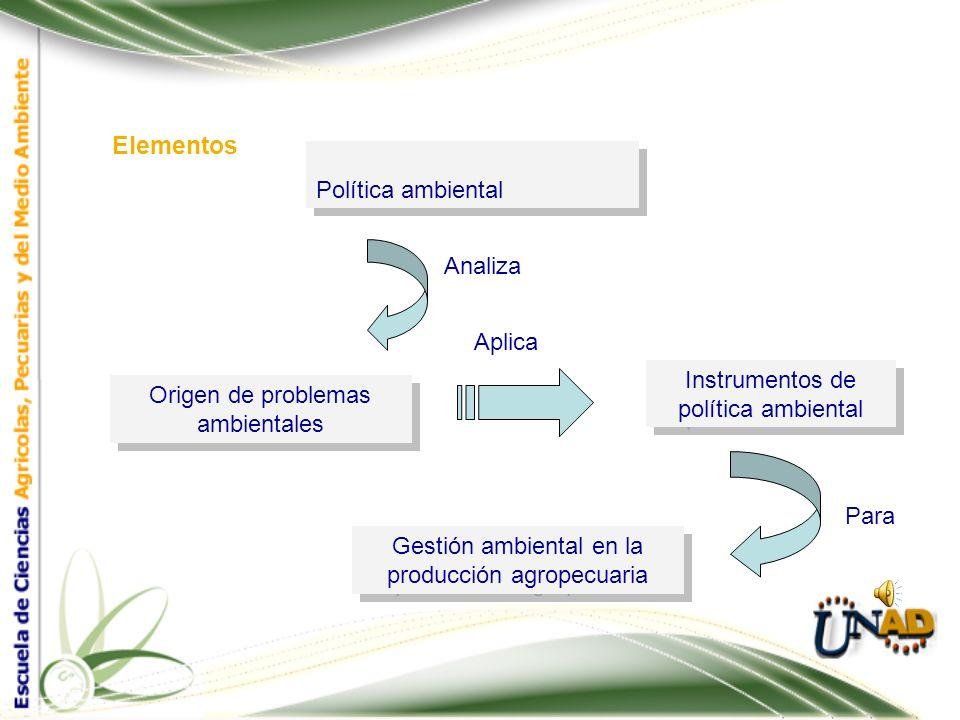 Elementos Política ambiental Analiza Aplica