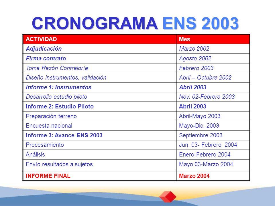 CRONOGRAMA ENS 2003 ACTIVIDAD Mes Adjudicación Marzo 2002