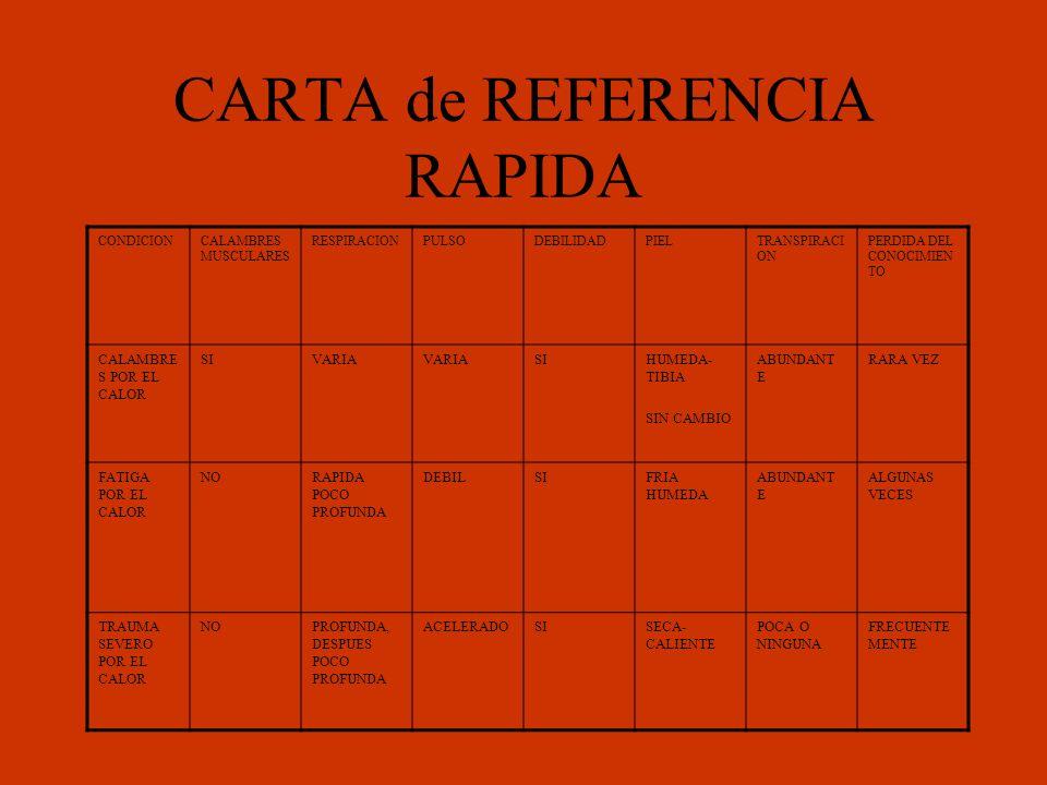 CARTA de REFERENCIA RAPIDA