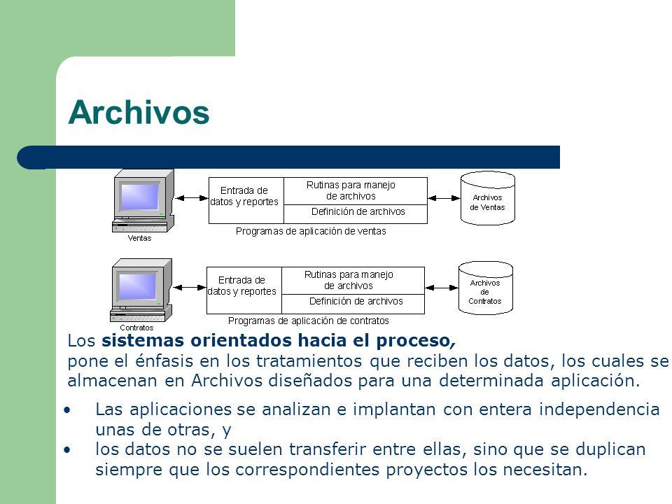 Archivos Los sistemas orientados hacia el proceso,