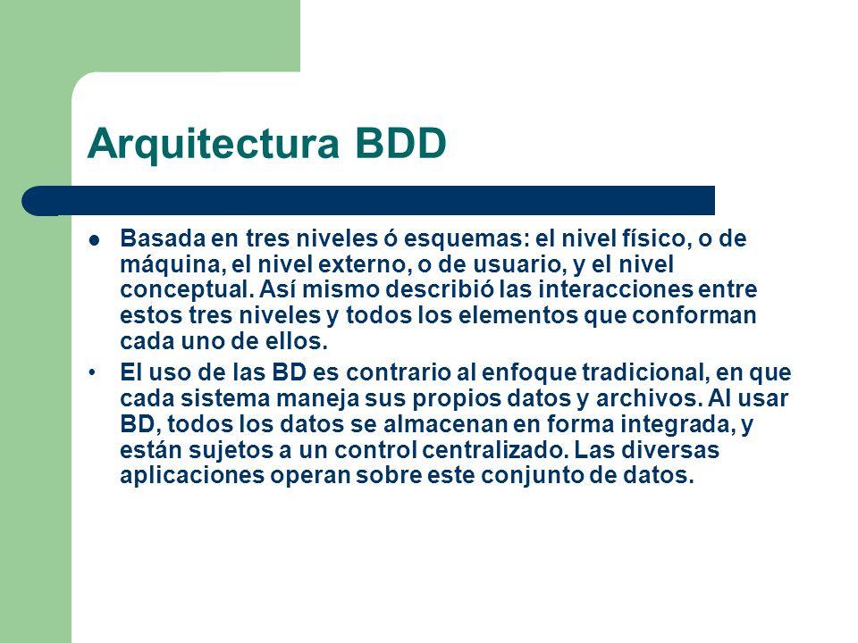 Arquitectura BDD