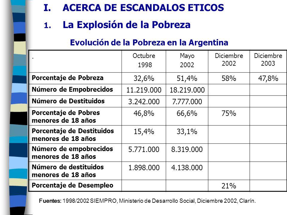 Evolución de la Pobreza en la Argentina