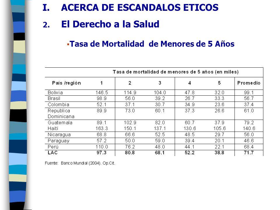 Tasa de Mortalidad de Menores de 5 Años