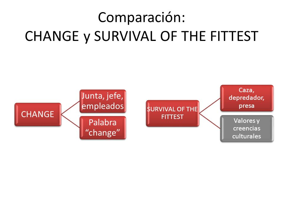 Comparación: CHANGE y SURVIVAL OF THE FITTEST