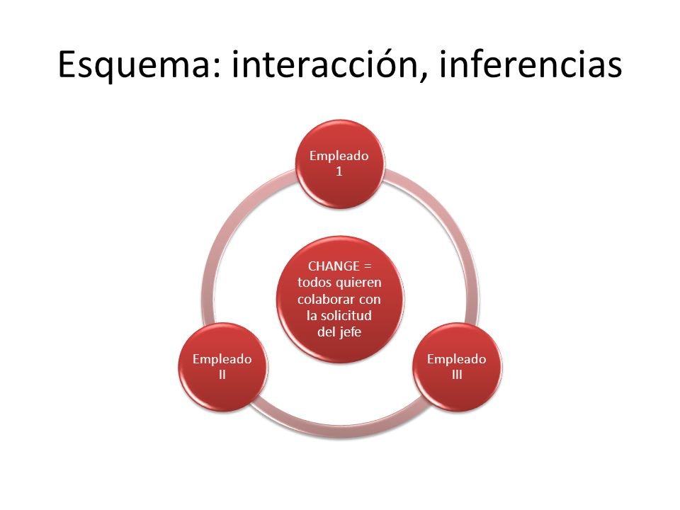 Esquema: interacción, inferencias