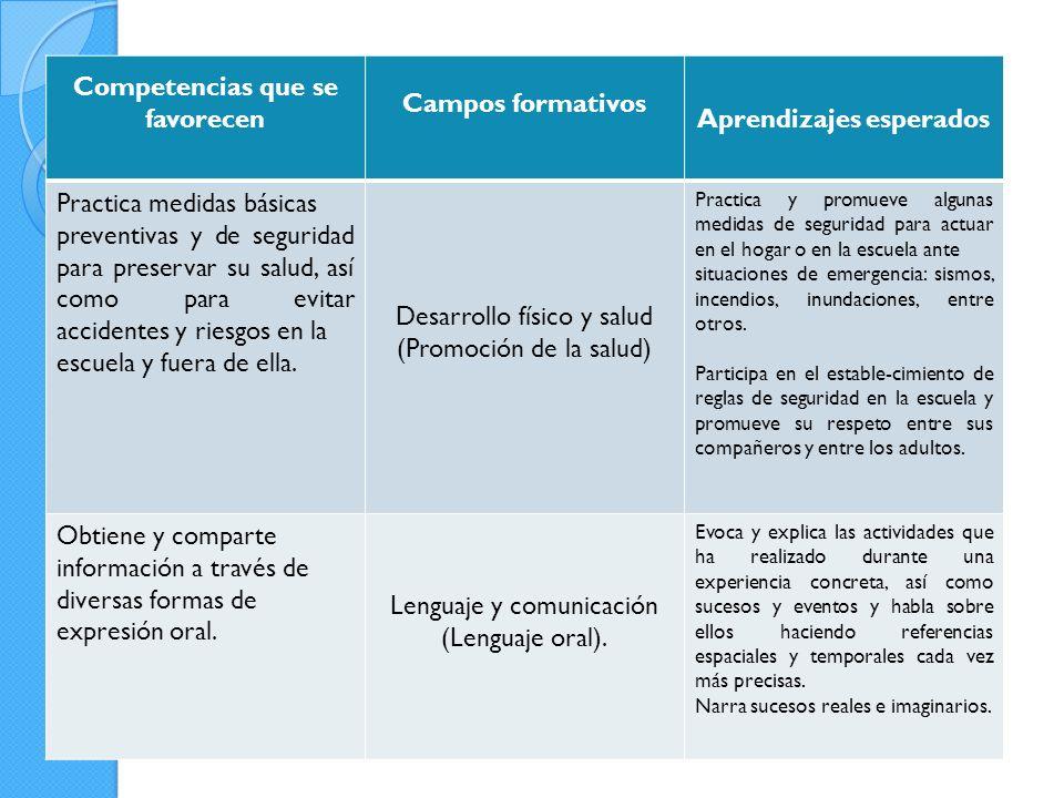 Competencias que se favorecen Aprendizajes esperados