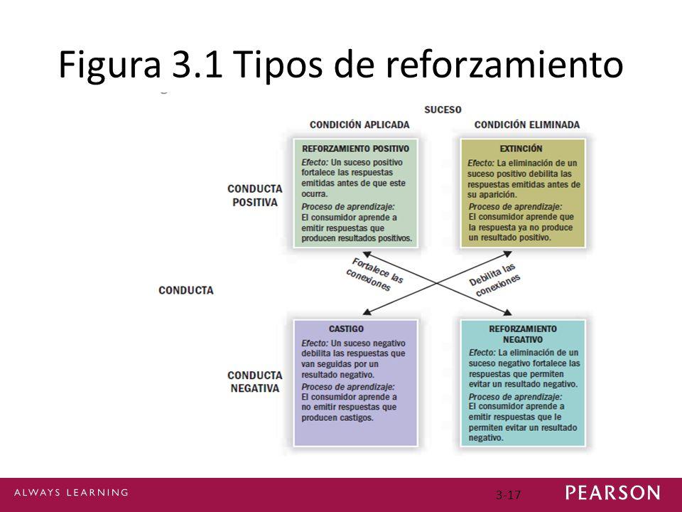 Figura 3.1 Tipos de reforzamiento