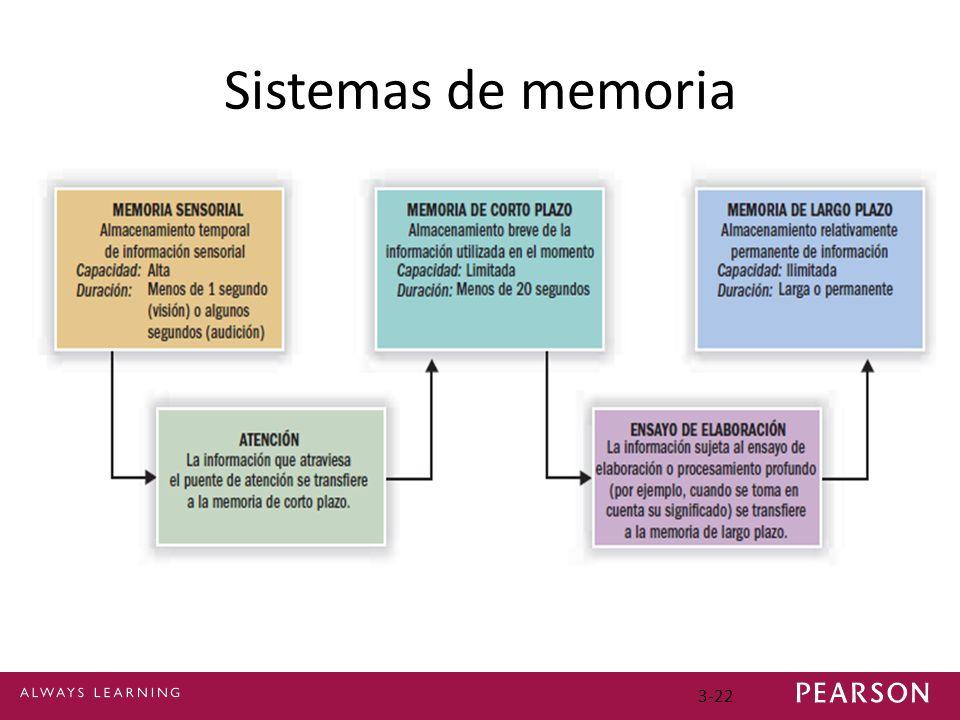 Sistemas de memoria