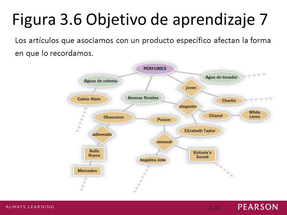 Figura 3.6 Objetivo de aprendizaje 7