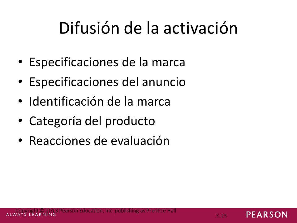 Difusión de la activación