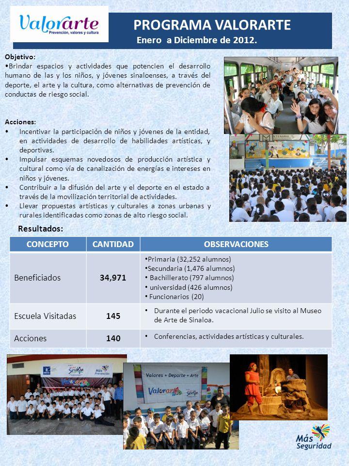 PROGRAMA VALORARTE Enero a Diciembre de 2012. Resultados: CONCEPTO