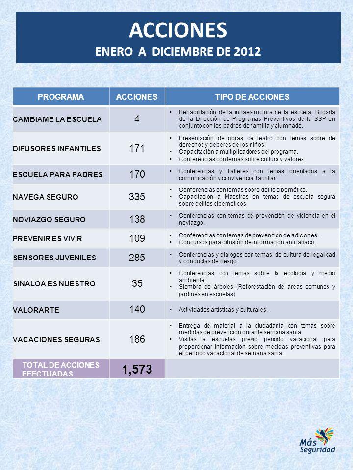 ACCIONES ENERO A DICIEMBRE DE 2012 1,573 4 171 170 335 138 109 285 35