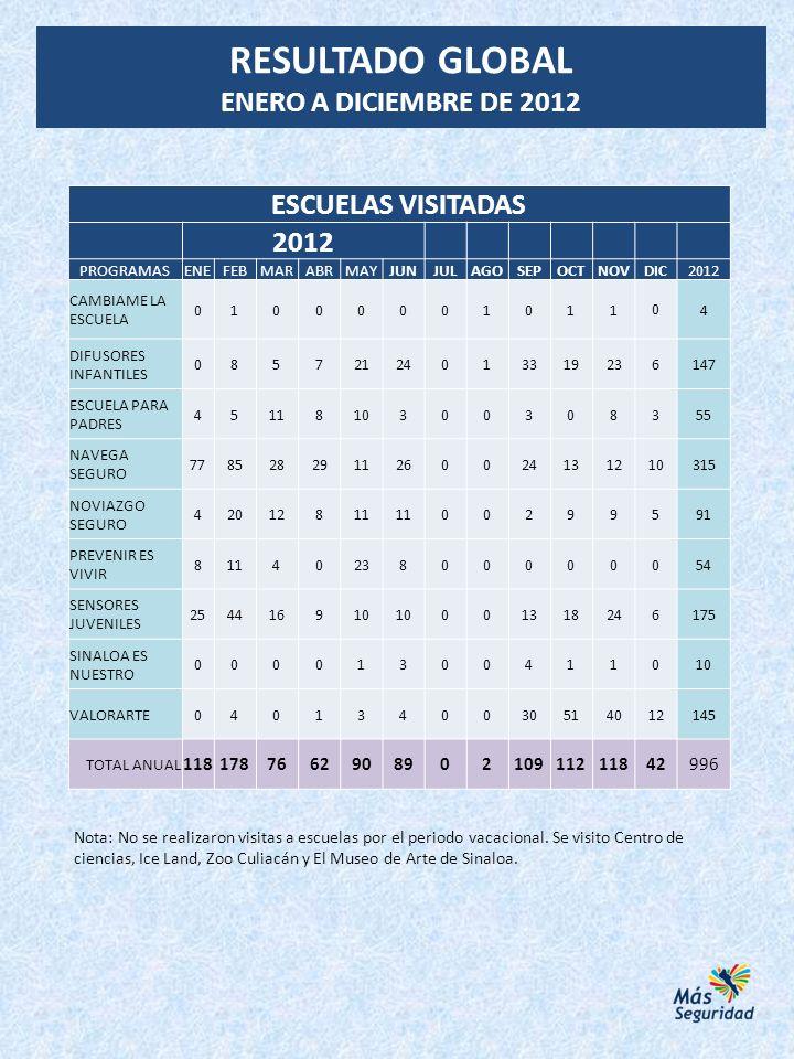 RESULTADO GLOBAL ENERO A DICIEMBRE DE 2012 ESCUELAS VISITADAS 2012 118