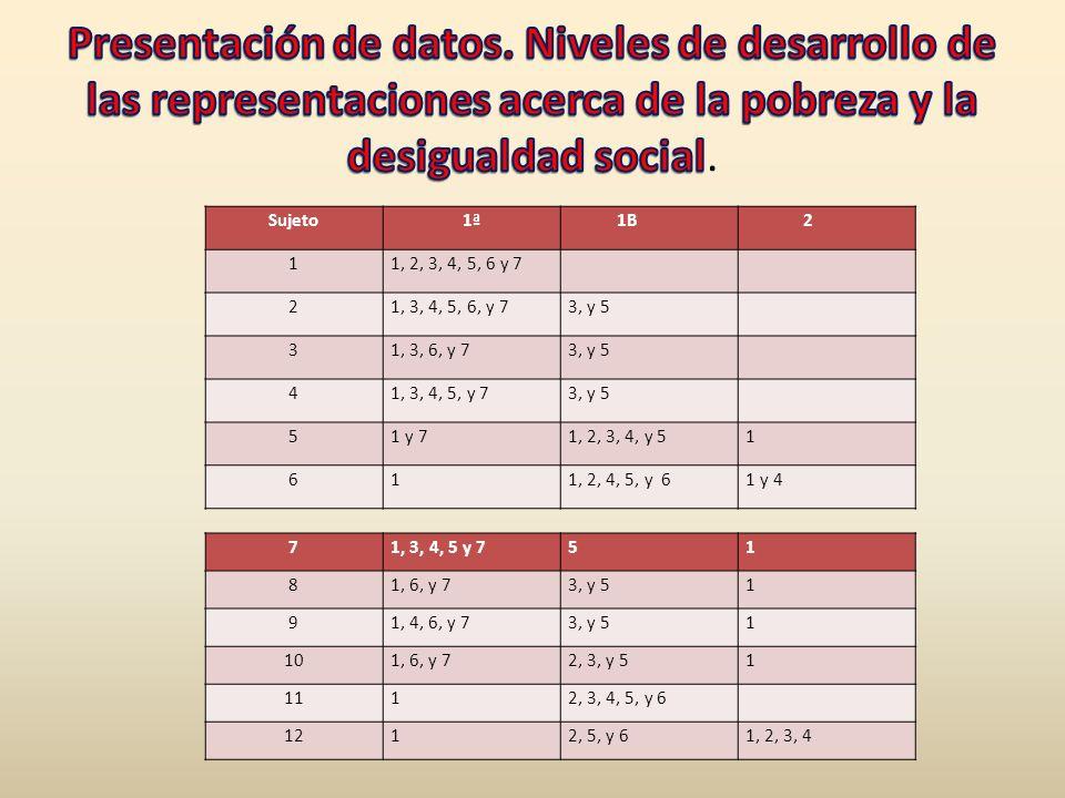 Presentación de datos. Niveles de desarrollo de las representaciones acerca de la pobreza y la desigualdad social.