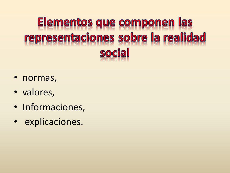 Elementos que componen las representaciones sobre la realidad social