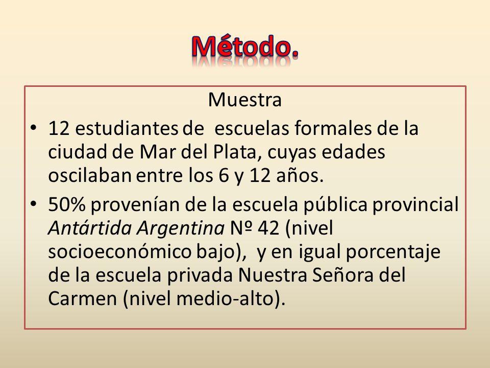 Método. Muestra. 12 estudiantes de escuelas formales de la ciudad de Mar del Plata, cuyas edades oscilaban entre los 6 y 12 años.