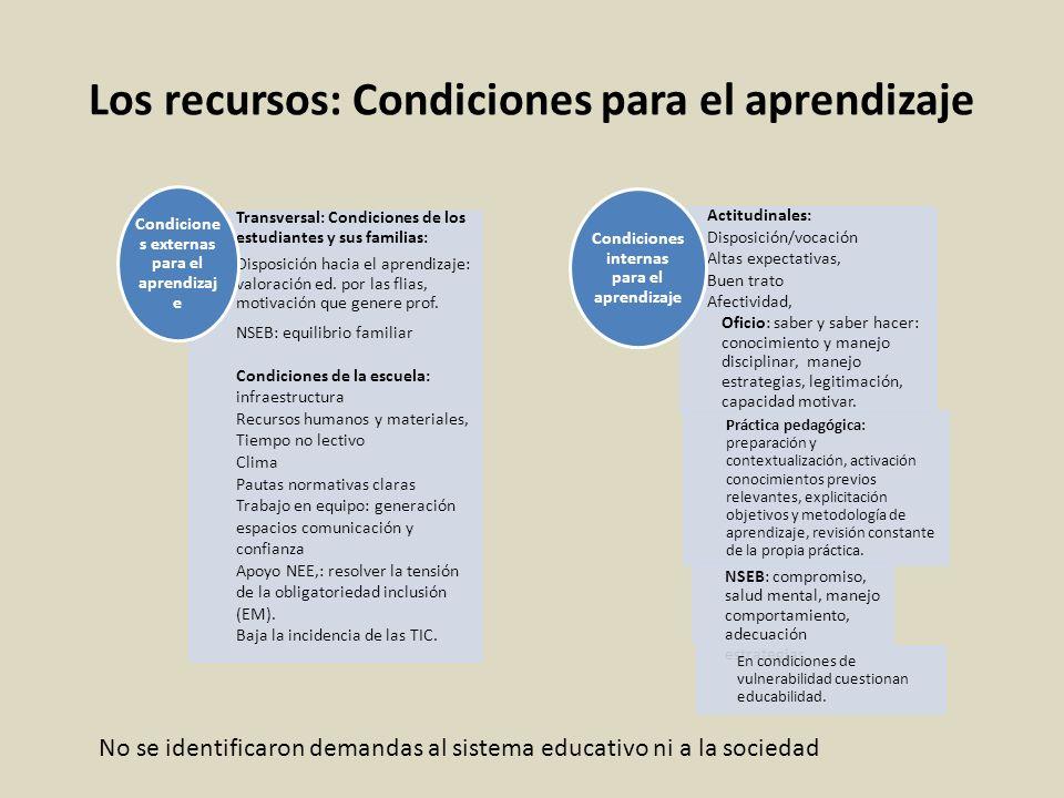 Los recursos: Condiciones para el aprendizaje
