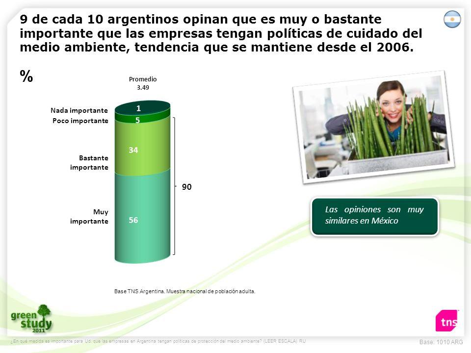Base TNS Argentina. Muestra nacional de población adulta.