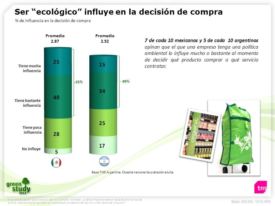 Ser ecológico influye en la decisión de compra