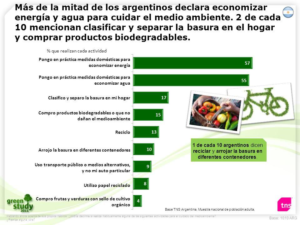 Más de la mitad de los argentinos declara economizar energía y agua para cuidar el medio ambiente. 2 de cada 10 mencionan clasificar y separar la basura en el hogar y comprar productos biodegradables.