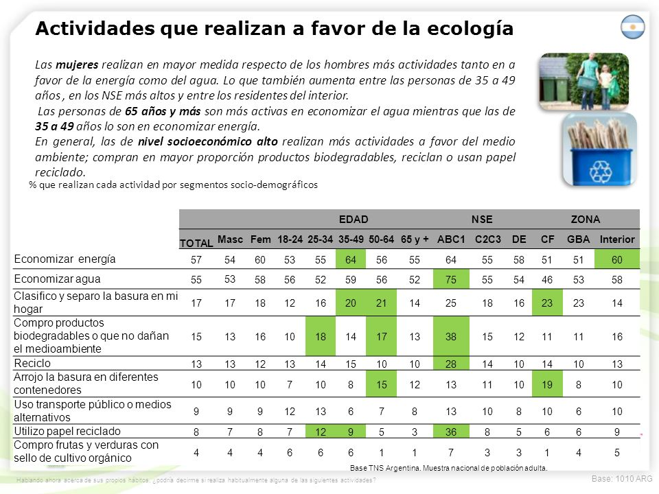 Actividades que realizan a favor de la ecología
