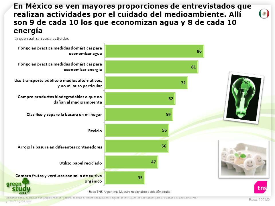 En México se ven mayores proporciones de entrevistados que realizan actividades por el cuidado del medioambiente. Allí son 9 de cada 10 los que economizan agua y 8 de cada 10 energía