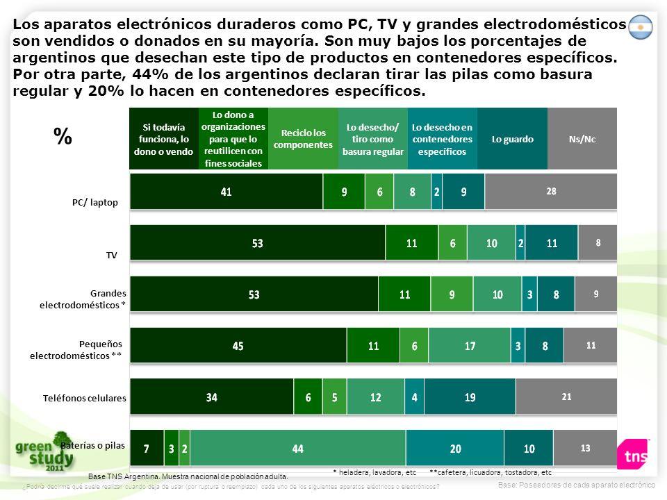 Los aparatos electrónicos duraderos como PC, TV y grandes electrodomésticos son vendidos o donados en su mayoría. Son muy bajos los porcentajes de argentinos que desechan este tipo de productos en contenedores específicos. Por otra parte, 44% de los argentinos declaran tirar las pilas como basura regular y 20% lo hacen en contenedores específicos.
