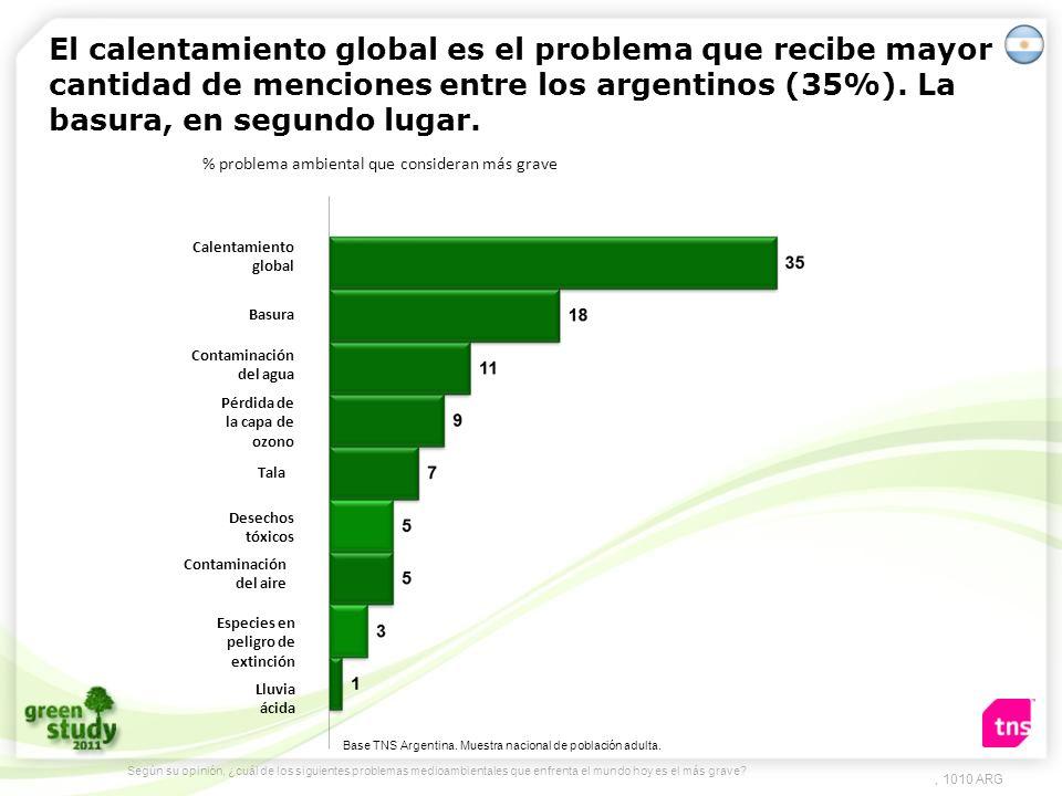 El calentamiento global es el problema que recibe mayor cantidad de menciones entre los argentinos (35%). La basura, en segundo lugar.