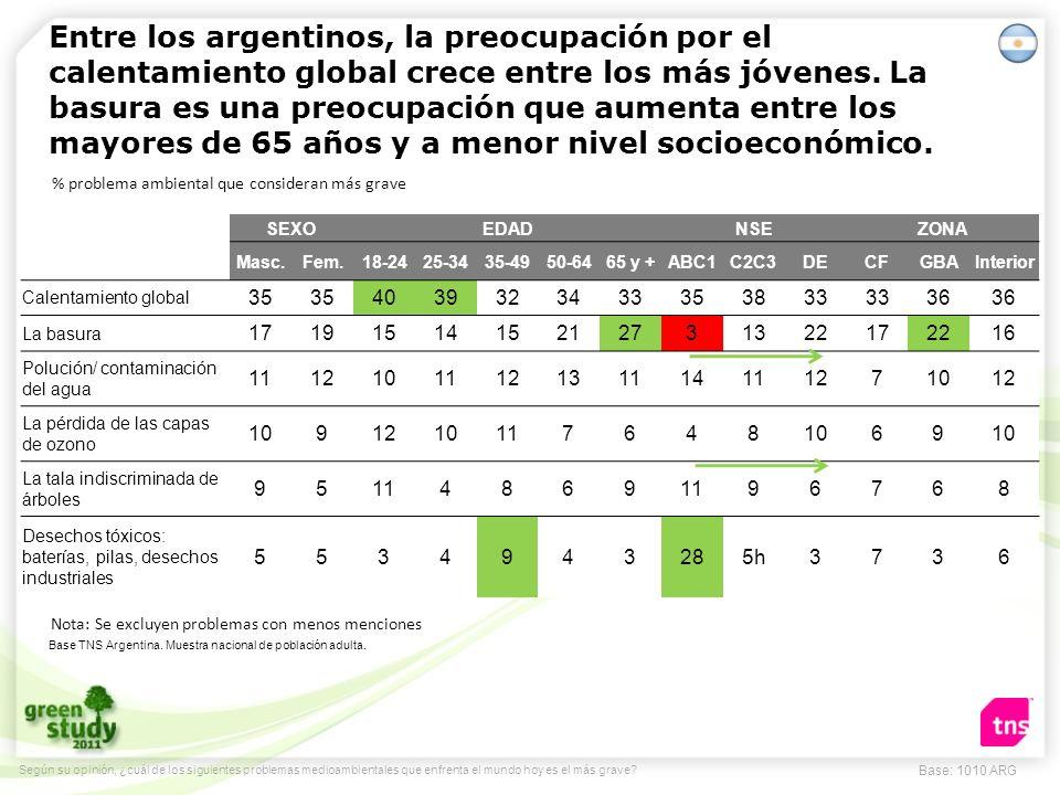 Entre los argentinos, la preocupación por el calentamiento global crece entre los más jóvenes. La basura es una preocupación que aumenta entre los mayores de 65 años y a menor nivel socioeconómico.