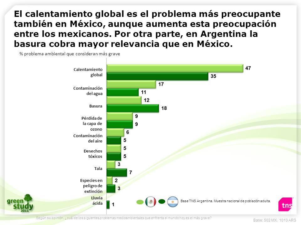 El calentamiento global es el problema más preocupante también en México, aunque aumenta esta preocupación entre los mexicanos. Por otra parte, en Argentina la basura cobra mayor relevancia que en México.